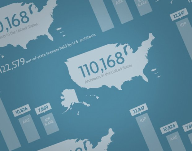 NCARB by The Numbers