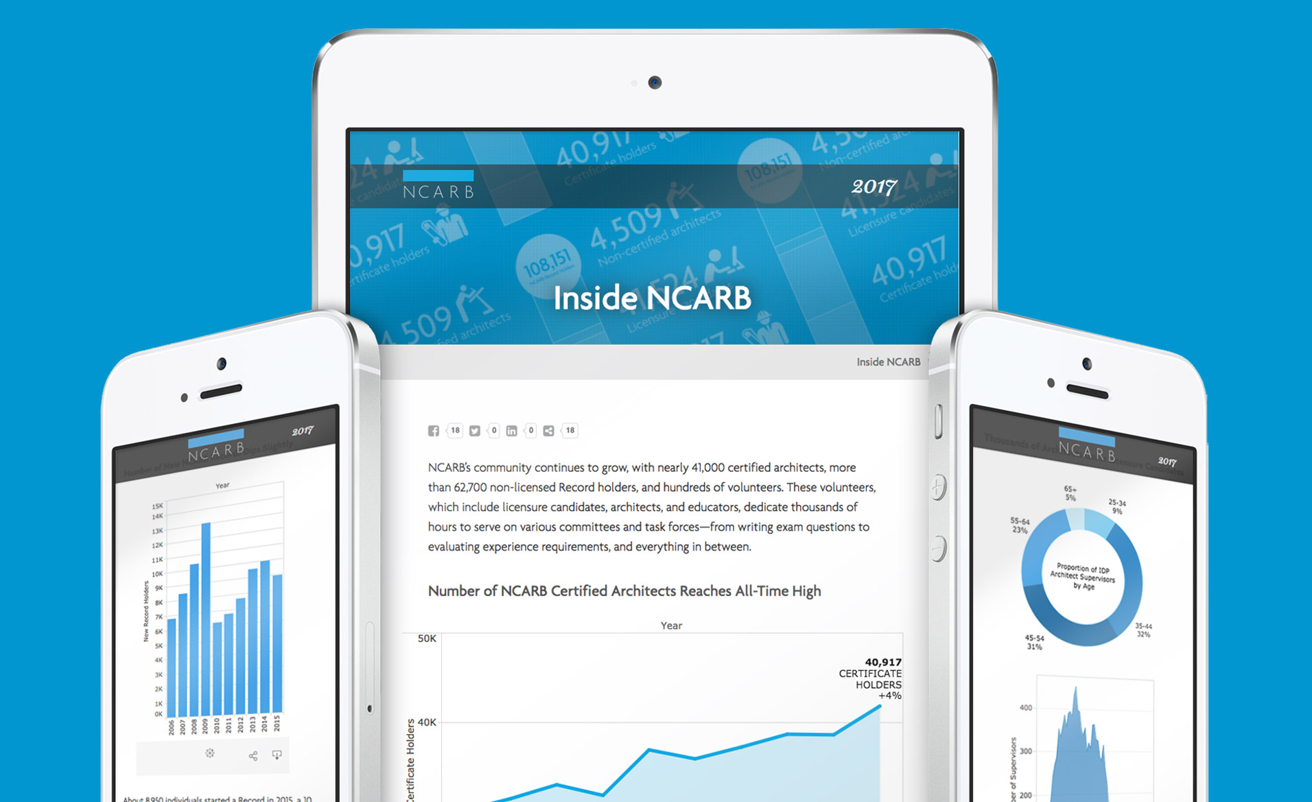 Ncarb by the numbers lmo for Ncarb